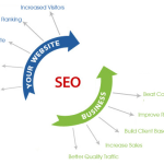SEO Techniques in Business